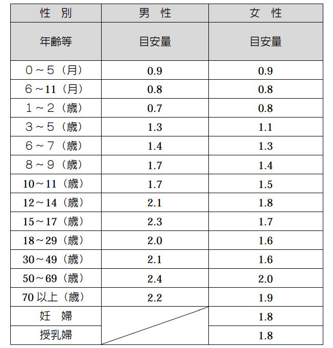 n-3脂肪酸の男女、年齢別目安摂取量 0~5ヶ月→0.9g、6~11ヶ月→0.8g、1~2歳→男0.7g女0.8g、3~5歳→男1.3g女1.1g、6~7歳→男1.4g女1.3g、8~9歳→男1.7g女1.4g、10~11歳→男1.7g女1.5g、12~14歳→男2.1g女1.8g、15~17歳→男2.3g女1.7g、18~29歳男2.0g女1.6g、30~49歳男2.1g女1.6g、50~69歳男2.4g女2.0g、70歳以上男2.2g、女1.9g、妊婦1.8g、授乳婦1.8g