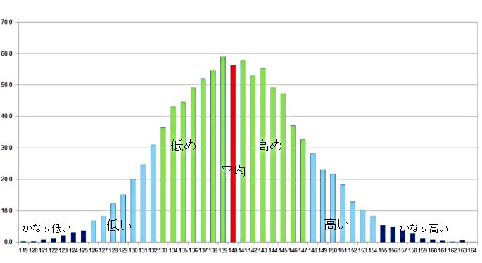 小5女子の身長分布グラフ
