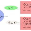 プロテインの種類一覧~ホエイ、ソイ、カゼイン、××タイプなどの違いを解説