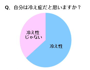 冷え性を自覚する女性の割合(冷え性63.6%、冷え性じゃない36.4%)