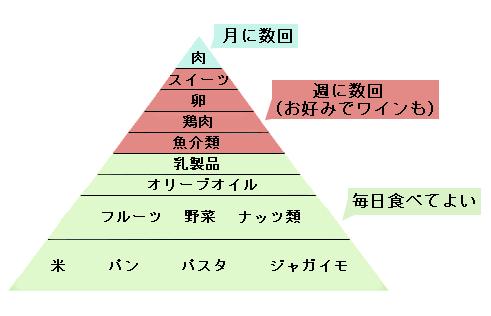 地中海食ピラミッド