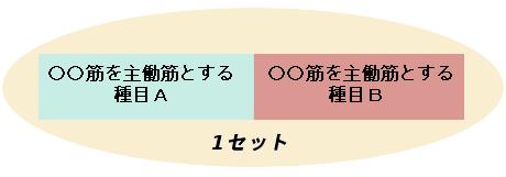 コンパウンドセット法のイメージ