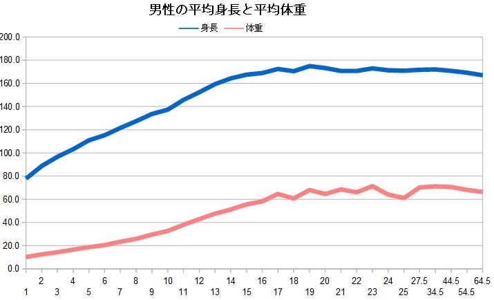 男性の平均身長、平均体重グラフ