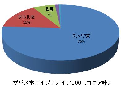 ザバスホエイプロテイン100(ココア味)の栄養成分グラフ(タンパク質76%、脂質7%、炭水化物15%