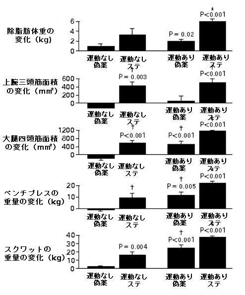 ステロイドの使用の有無が筋力、筋面積に及ぼす影響グラフ