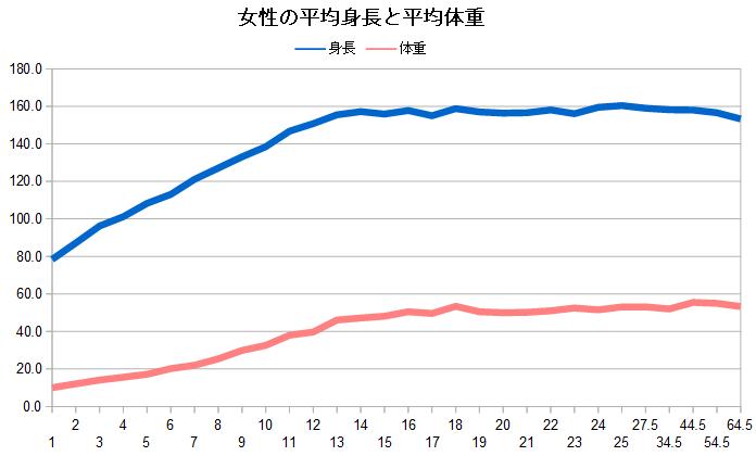 女性の平均身長と平均体重グラフ