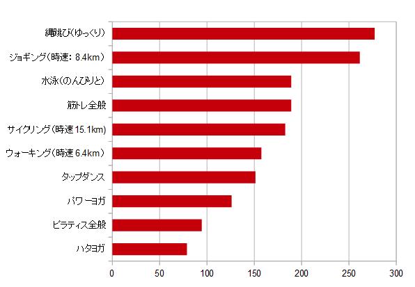 30分間の消費カロリー(ハタヨガ78.8kcalピラティス全般94.5kcalパワーヨガ126kcalタップダンス151.2kcalウォーキング(時速6.4km)157.5kcalサイクリング(時速15.1km)182.7kcal筋トレ全般189kcal水泳(のんびりと)189kcalジョギング(時速:8.4km)261.5kcal 縄跳び(ゆっくり)277.2kcal)