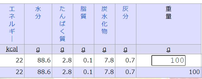 食品成分データベースの使用例
