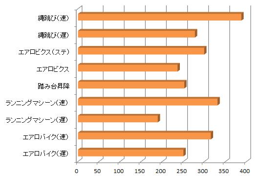 室内でできる有酸素運動の消費カロリー比較グラフ